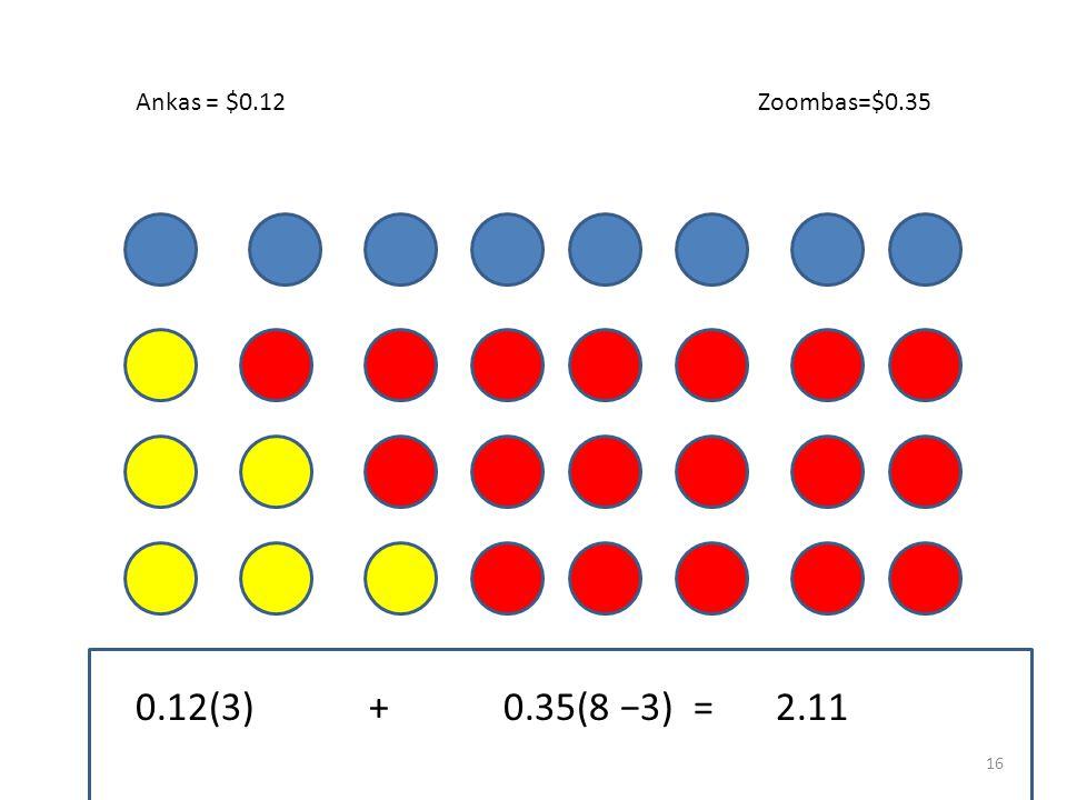 Zoombas=$0.35Ankas = $0.12 0.12(3) + 0.35(5)= 2.11 15
