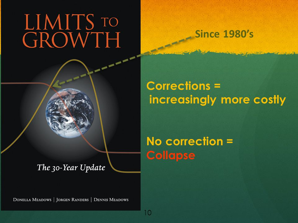 10 Corrections = increasingly more costly No correction = Collapse Since 1980's