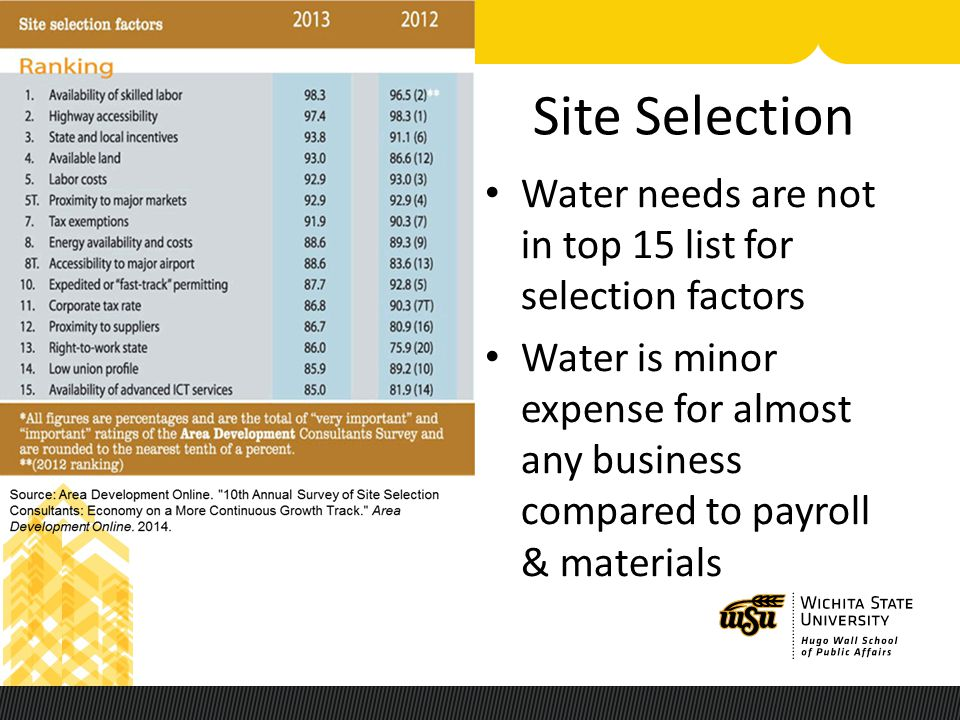 Site Selection Water needs are not in top 15 list for selection factors Water is minor expense for almost any business compared to payroll & materials