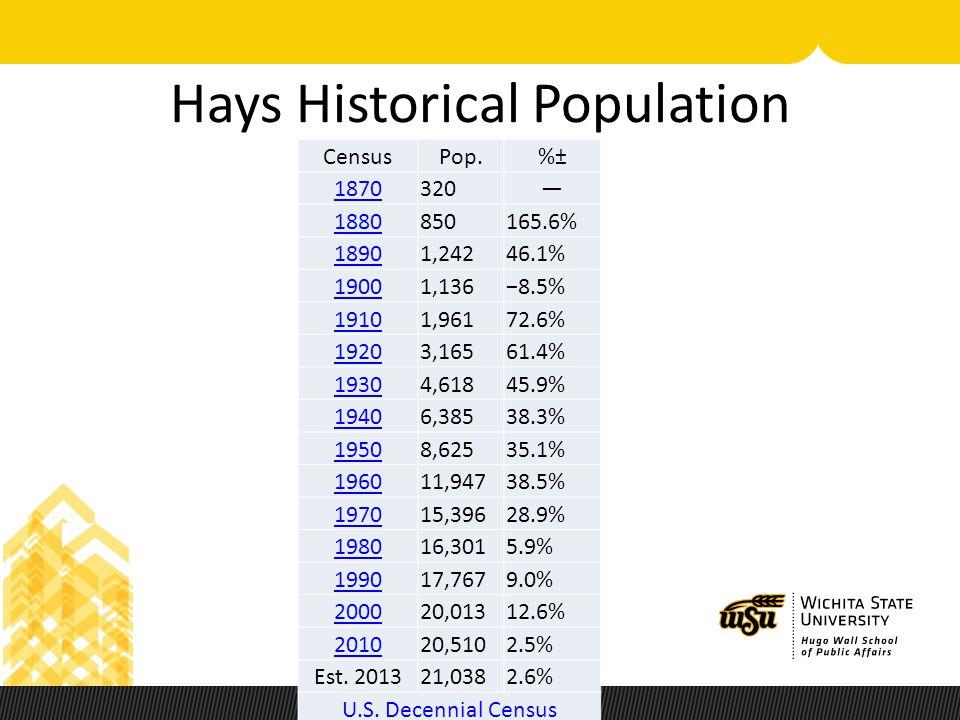 Hays Historical Population CensusPop.%± 1870320— 1880850165.6% 18901,24246.1% 19001,136−8.5% 19101,96172.6% 19203,16561.4% 19304,61845.9% 19406,38538.3% 19508,62535.1% 196011,94738.5% 197015,39628.9% 198016,3015.9% 199017,7679.0% 200020,01312.6% 201020,5102.5% Est.