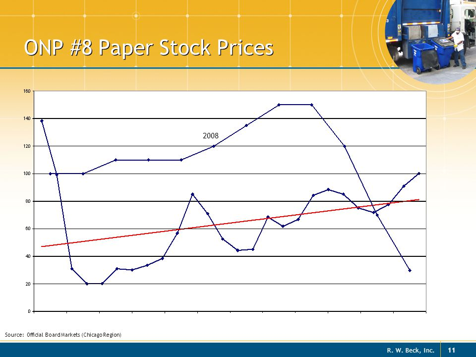 R. W. Beck, Inc. 11 ONP #8 Paper Stock Prices Source: Official Board Markets (Chicago Region) 2008