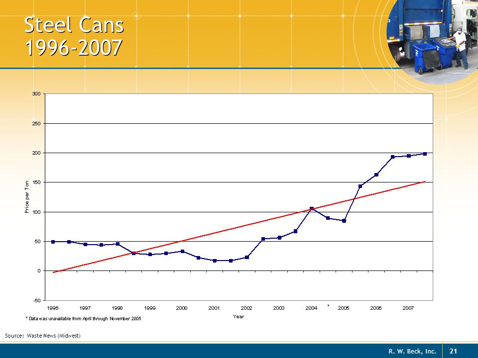 R. W. Beck, Inc. 21 Steel Cans 1996-2007 Source: Waste News (Midwest)