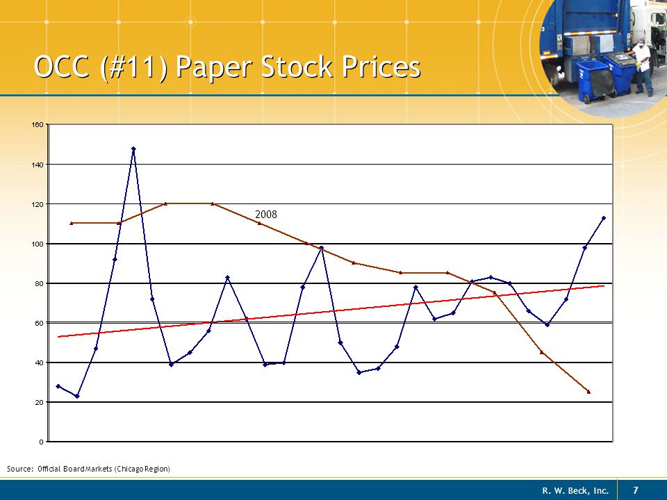 R. W. Beck, Inc. 7 OCC (#11) Paper Stock Prices Source: Official Board Markets (Chicago Region) 2008