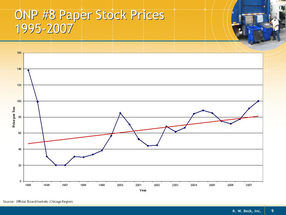 R. W. Beck, Inc. 10 ONP #8 Paper Stock Prices 2008 Source: Official Board Markets (Chicago Region)