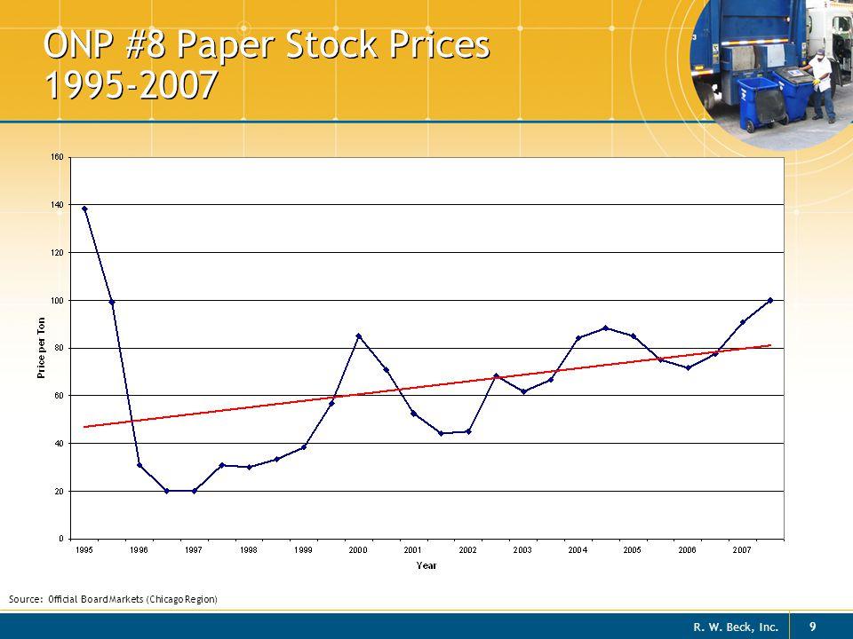 R. W. Beck, Inc. 20 Aluminum Cans 2009 Trend