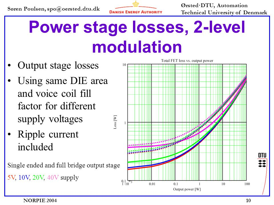 Søren Poulsen, spo@oersted.dtu.dk Ørsted·DTU, Automation Technical University of Denmark NORPIE 200410 Power stage losses, 2-level modulation Output stage losses Using same DIE area and voice coil fill factor for different supply voltages Ripple current included Single ended and full bridge output stage 5V, 10V, 20V, 40V supply