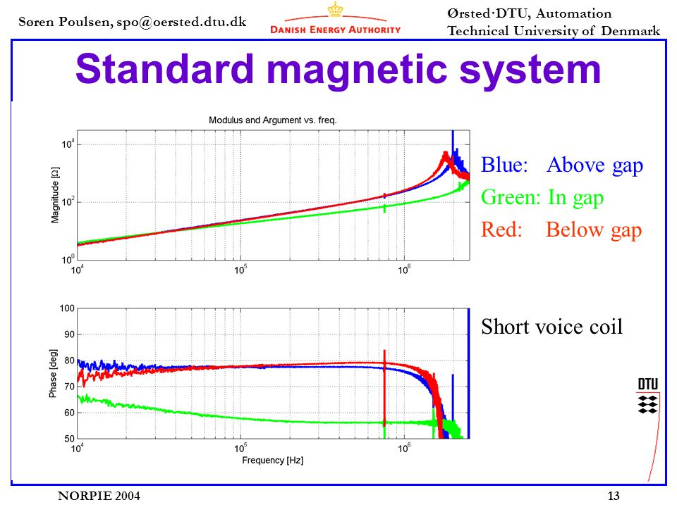 Søren Poulsen, spo@oersted.dtu.dk Ørsted·DTU, Automation Technical University of Denmark NORPIE 200413 Standard magnetic system Blue: Above gap Green: In gap Red: Below gap Short voice coil