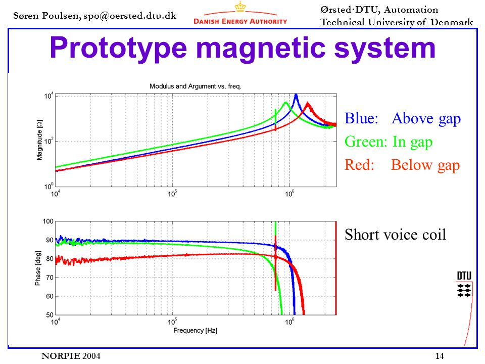 Søren Poulsen, spo@oersted.dtu.dk Ørsted·DTU, Automation Technical University of Denmark NORPIE 200414 Prototype magnetic system Blue: Above gap Green: In gap Red: Below gap Short voice coil