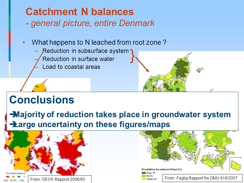 Catchment N balances - general picture, entire Denmark What happens to N leached from root zone .