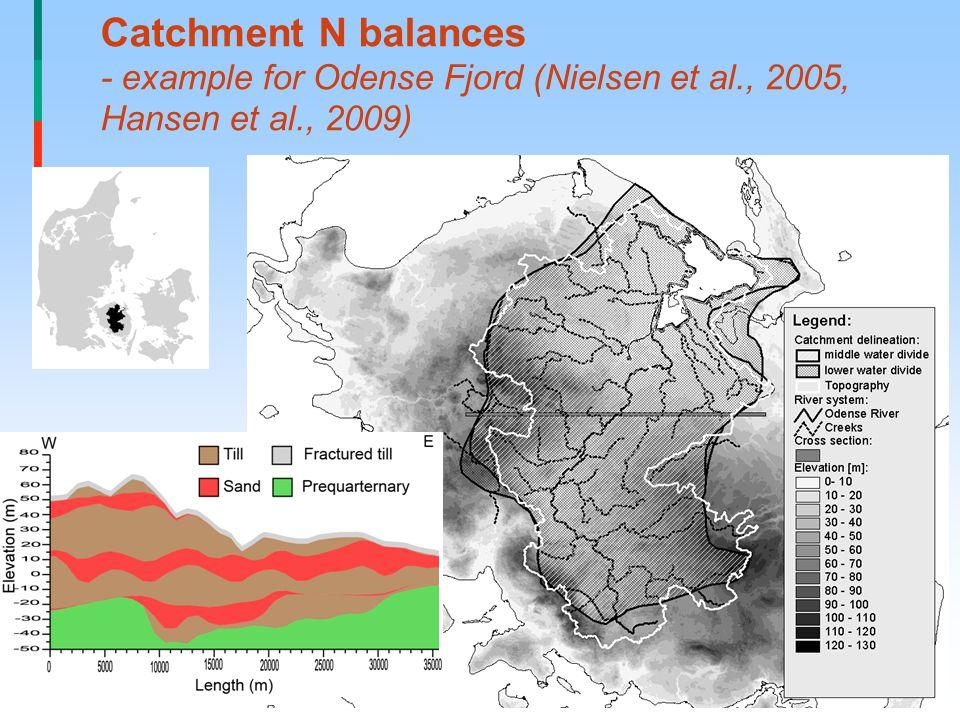 Catchment N balances - example for Odense Fjord (Nielsen et al., 2005, Hansen et al., 2009)