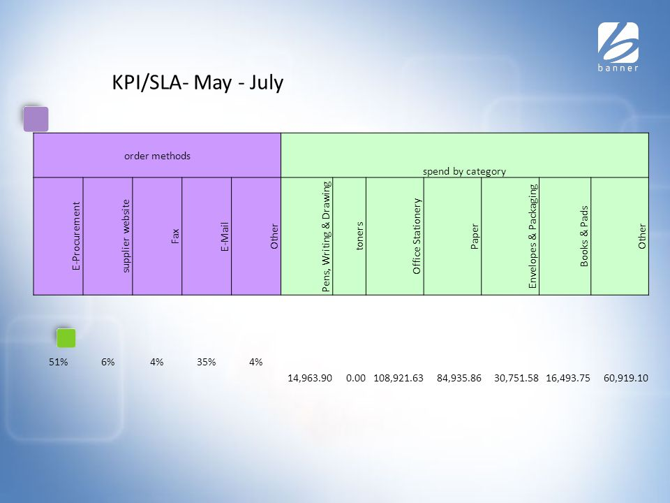 KPI/SLA- May - July order methods spend by category E-Procurement supplier website Fax E-Mail Other Pens, Writing & Drawing toners Office Stationery Paper Envelopes & Packaging Books & Pads Other 51%6%4%35%4% 14,963.900.00108,921.6384,935.8630,751.5816,493.7560,919.10