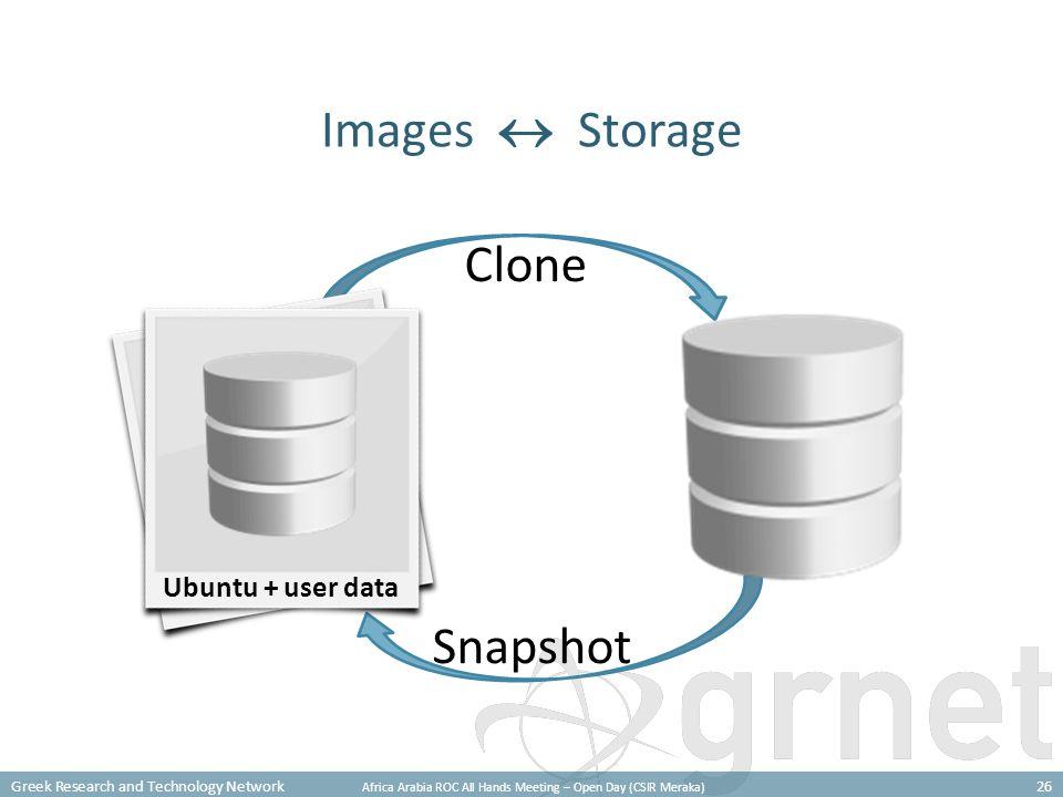 Greek Research and Technology Network Africa Arabia ROC All Hands Meeting – Open Day (CSIR Meraka) 26 Clone Snapshot Images  Storage Ubuntu root Ubuntu + user data