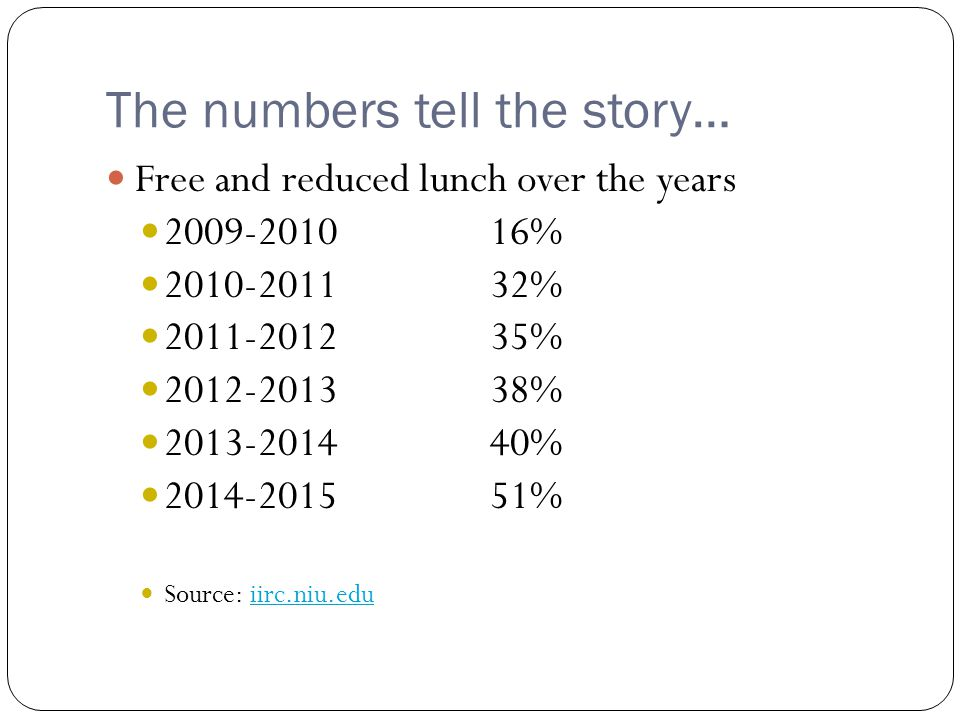 The numbers tell the story… Free and reduced lunch over the years 2009-201016% 2010-201132% 2011-201235% 2012-201338% 2013-201440% 2014-201551% Source: iirc.niu.eduiirc.niu.edu
