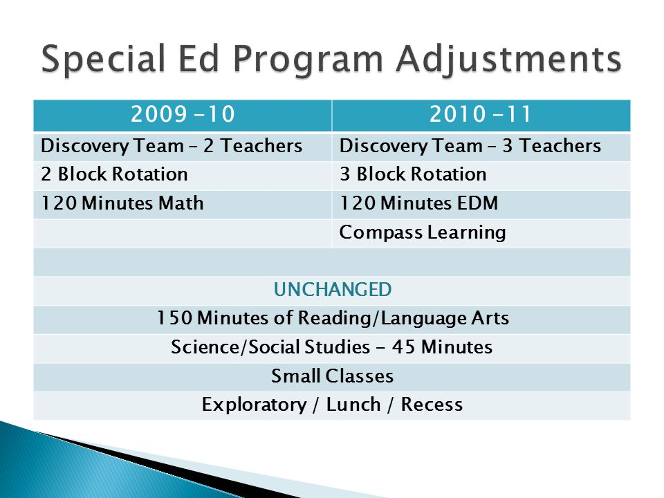 2009 -102010 -11 Discovery Team – 2 TeachersDiscovery Team – 3 Teachers 2 Block Rotation3 Block Rotation 120 Minutes Math120 Minutes EDM Compass Learning UNCHANGED 150 Minutes of Reading/Language Arts Science/Social Studies - 45 Minutes Small Classes Exploratory / Lunch / Recess