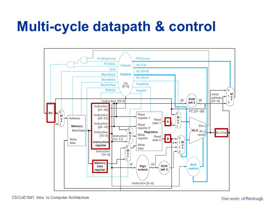 CS/CoE1541: Intro. to Computer Architecture University of Pittsburgh Multi-cycle datapath & control