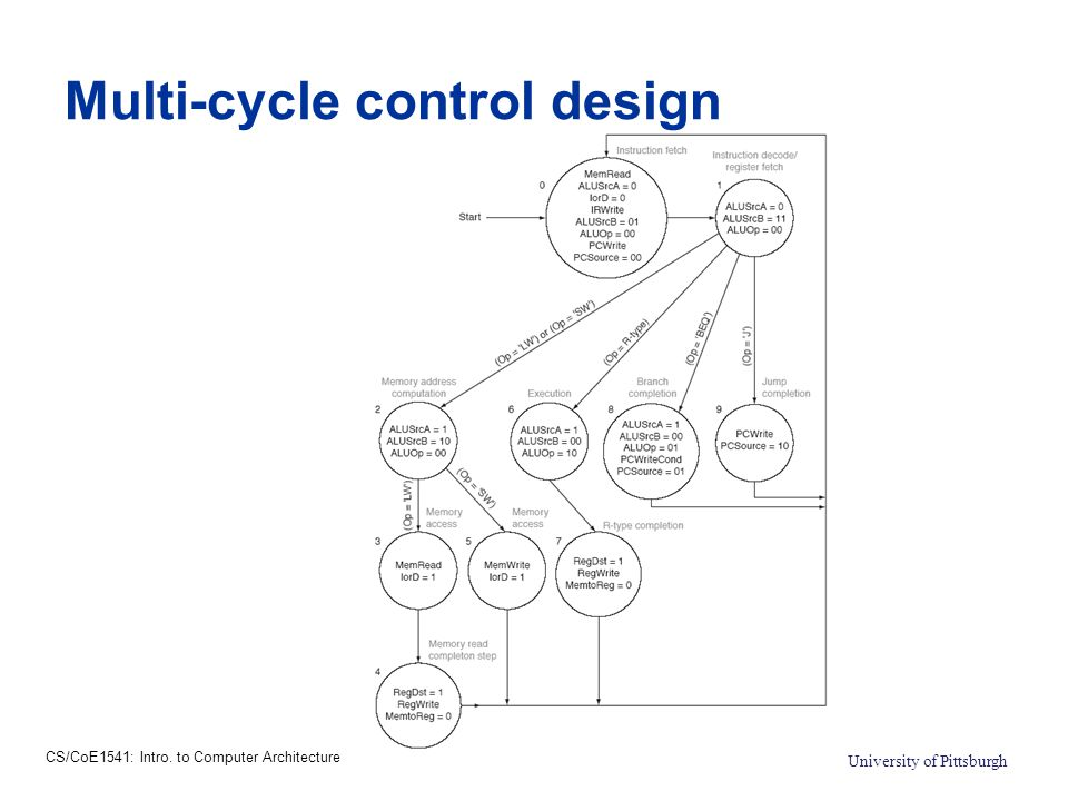 CS/CoE1541: Intro. to Computer Architecture University of Pittsburgh Multi-cycle control design