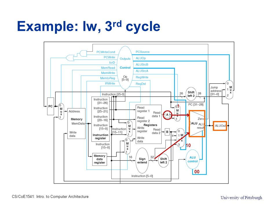 CS/CoE1541: Intro. to Computer Architecture University of Pittsburgh Example: lw, 3 rd cycle 10 1 00