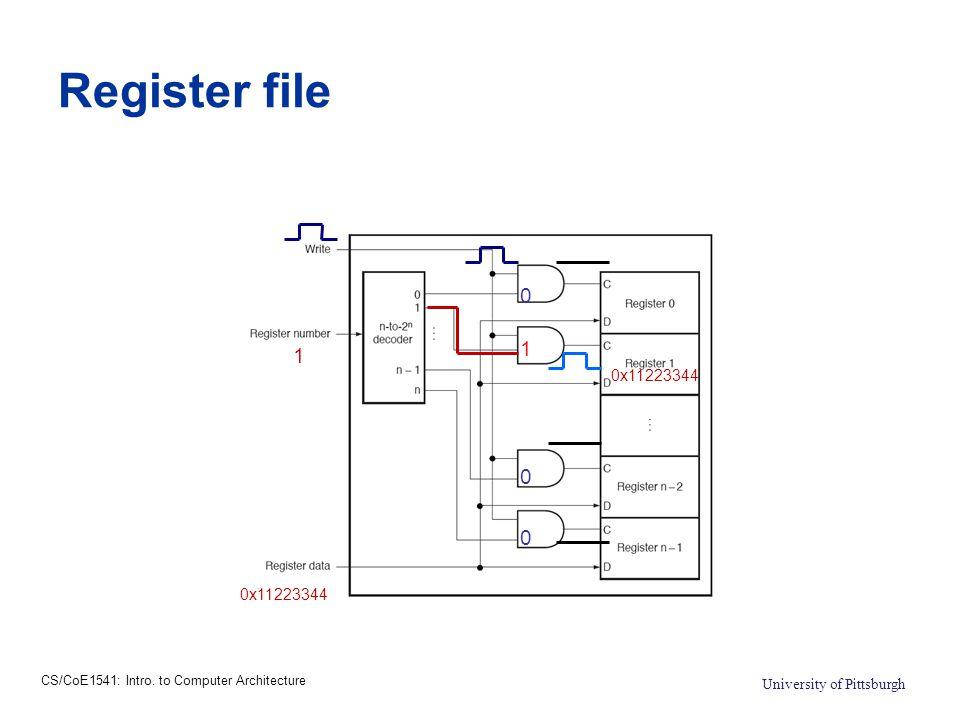 CS/CoE1541: Intro.
