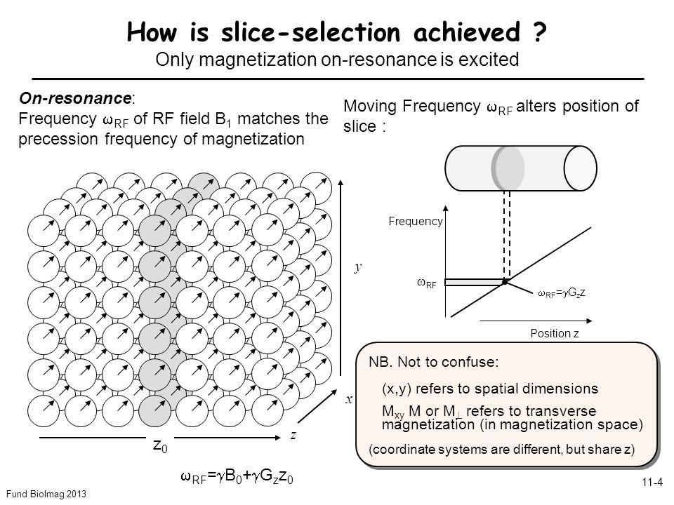 Fund BioImag 2013 11-5 For 2D object: =Radon Transform 11-2.