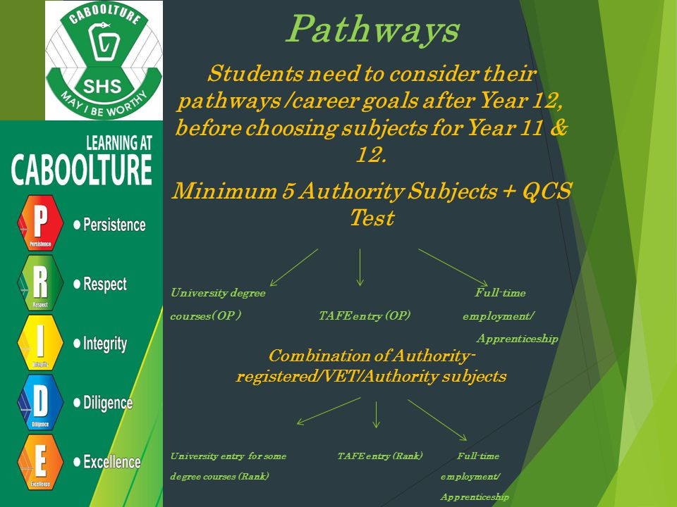 Pathways Students need to consider their pathways /career goals after Year 12, before choosing subjects for Year 11 & 12.