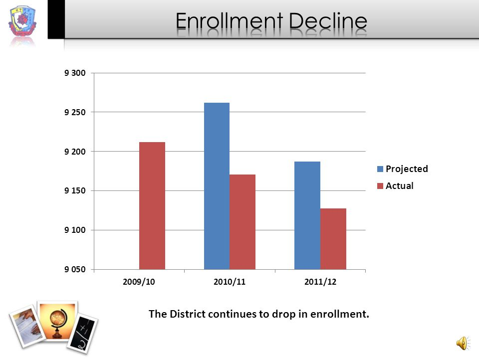 The District continues to drop in enrollment.