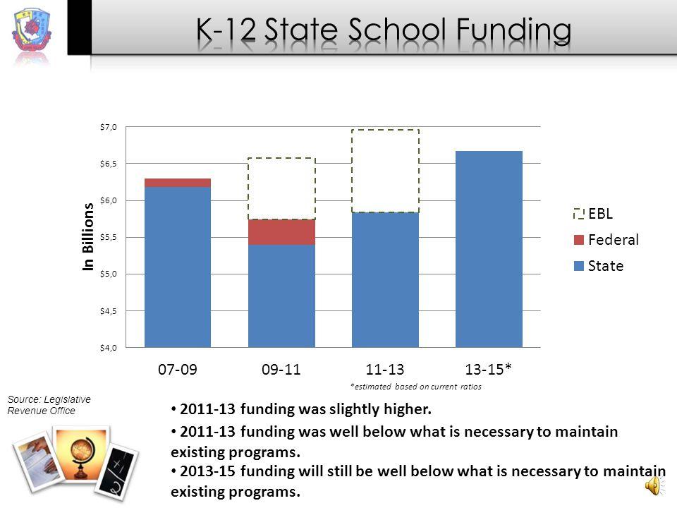 2011-13 funding was slightly higher.