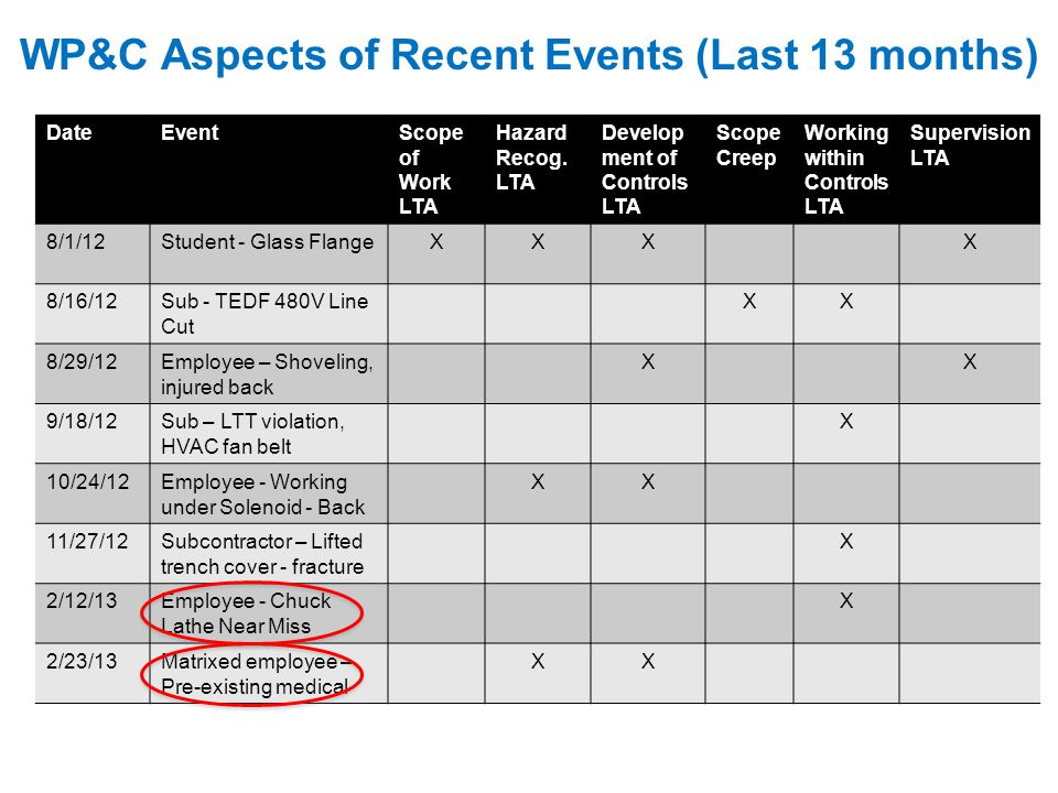 WP&C Aspects of Recent Events (Last 13 months) DateEventScope of Work LTA Hazard Recog. LTA Develop ment of Controls LTA Scope Creep Working within Co