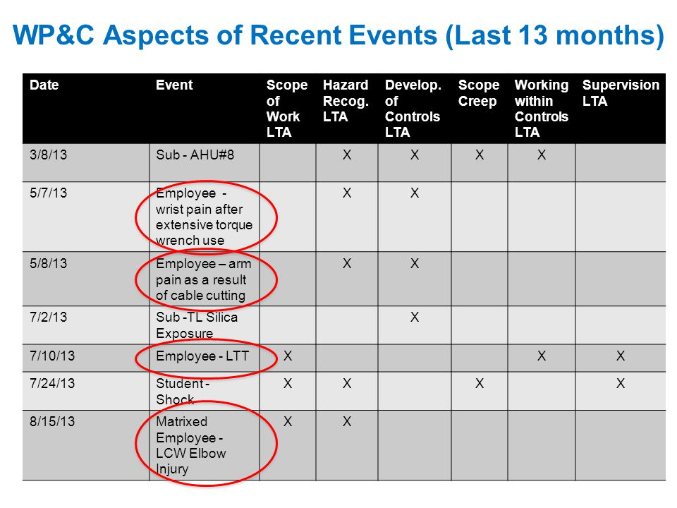 WP&C Aspects of Recent Events (Last 13 months) DateEventScope of Work LTA Hazard Recog. LTA Develop. of Controls LTA Scope Creep Working within Contro