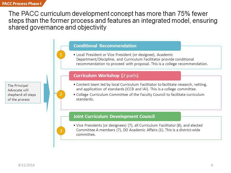 The PACC curriculum development concept has more than 75% fewer steps than the former process and features an integrated model, ensuring shared governance and objectivity Local President or Vice President (or designee), Academic Department/Discipline, and Curriculum Facilitator provide conditional recommendation to proceed with proposal.