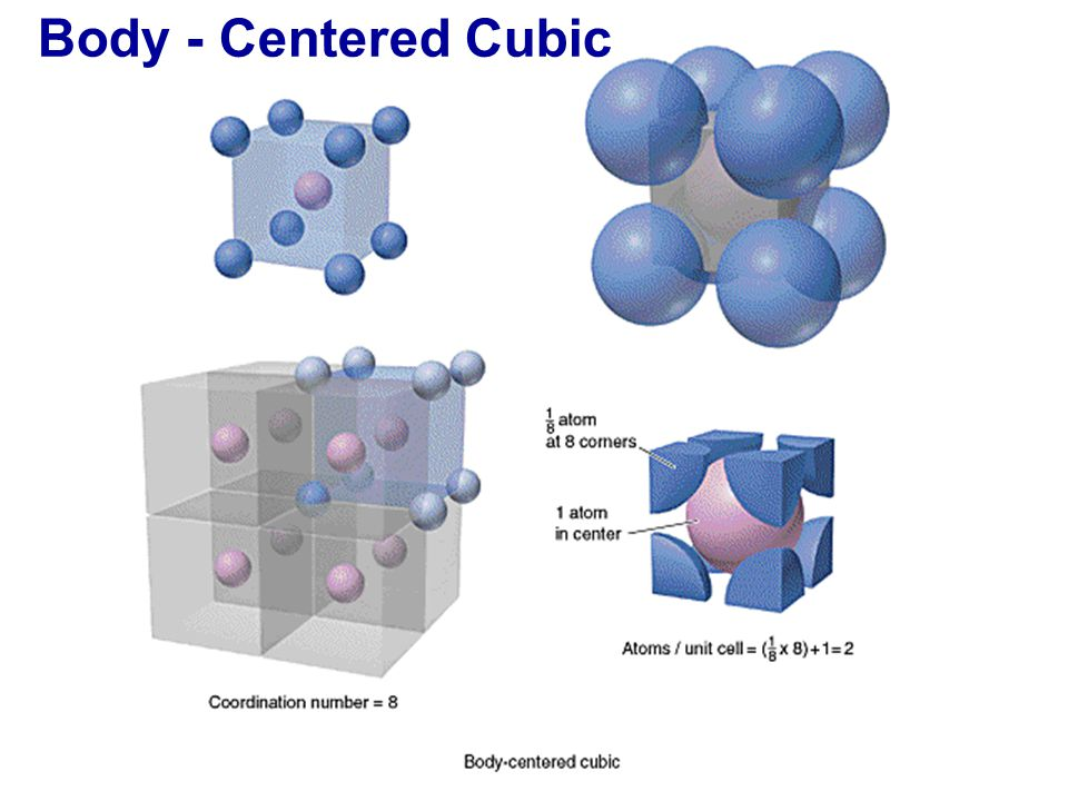 Body - Centered Cubic