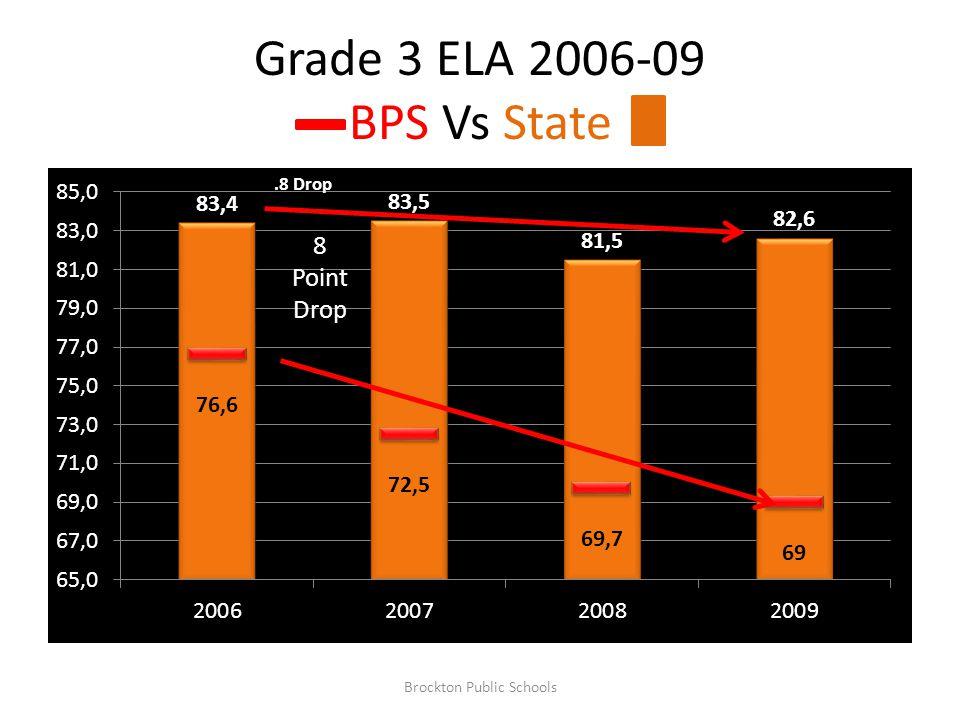 Grade 3 ELA 2006-09 BPS Vs State 8 Point Drop.8 Drop Brockton Public Schools