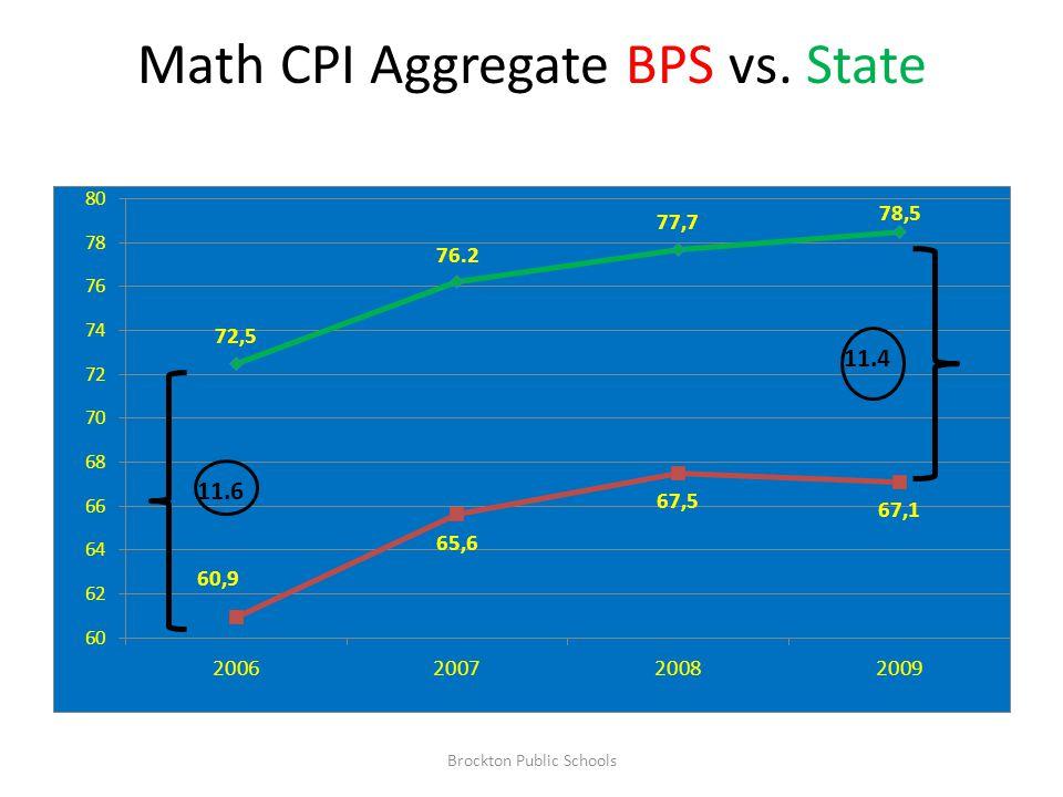 Math CPI Aggregate BPS vs. State 11.6 11.4 Brockton Public Schools