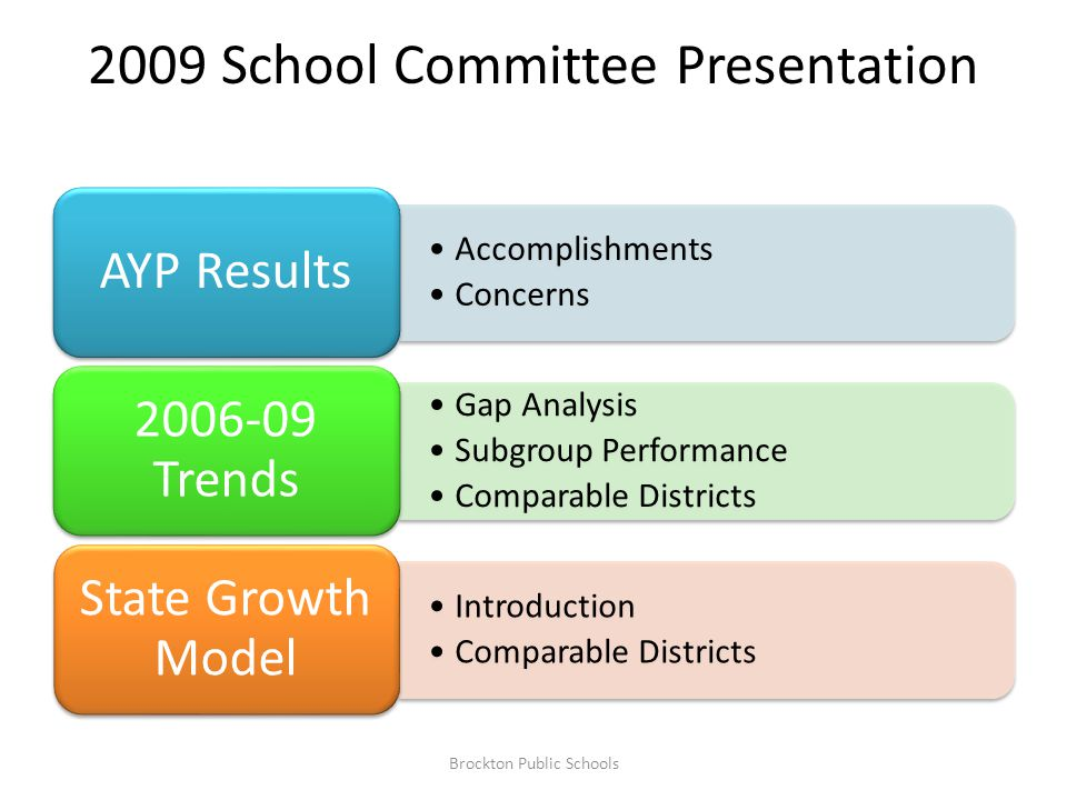 2009 School Committee Presentation Accomplishments Concerns AYP Results Gap Analysis Subgroup Performance Comparable Districts 2006-09 Trends Introduction Comparable Districts State Growth Model Brockton Public Schools