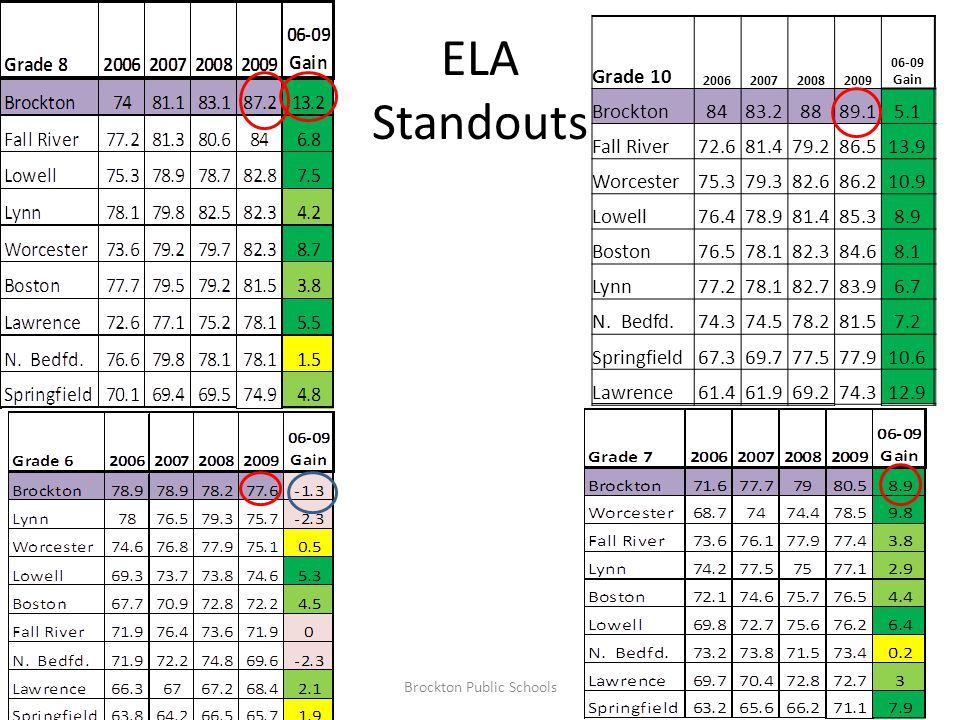 ELA Standouts Grade 10 2006200720082009 06-09 Gain Brockton8483.28889.15.1 Fall River72.681.479.286.513.9 Worcester75.379.382.686.210.9 Lowell76.478.9