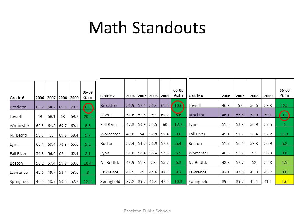 Math Standouts Grade 62006200720082009 06-09 Gain Brockton63.268.769.870.16.9 Lowell4960.16369.220.2 Worcester60.564.369.769.18.6 N.