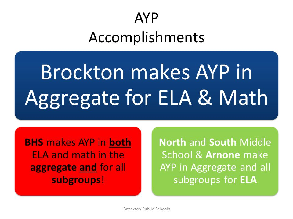 AYP Accomplishments Brockton makes AYP in Aggregate for ELA & Math BHS makes AYP in both ELA and math in the aggregate and for all subgroups.