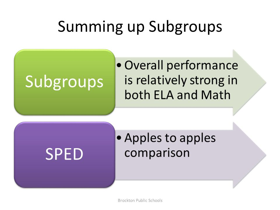 Summing up Subgroups Overall performance is relatively strong in both ELA and Math Subgroups Apples to apples comparison SPED Brockton Public Schools