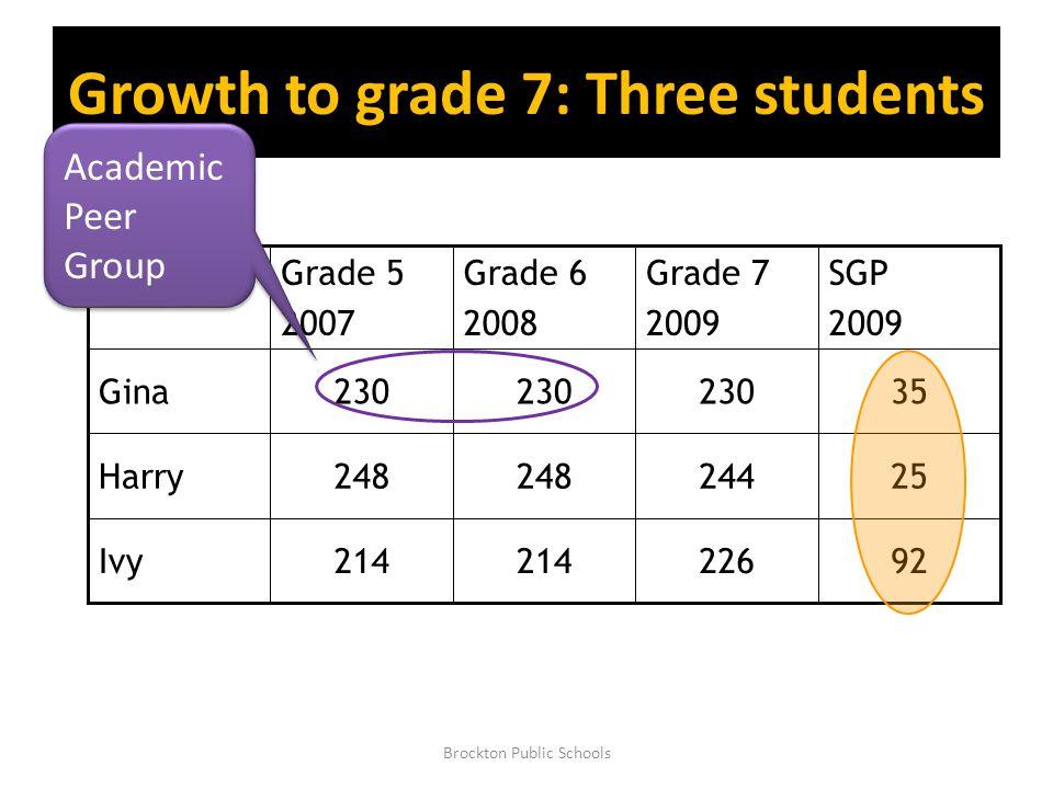 Growth to grade 7: Three students 92226214 Ivy 25244248 Harry 35230 Gina SGP 2009 Grade 7 2009 Grade 6 2008 Grade 5 2007 Academic Peer Group Brockton