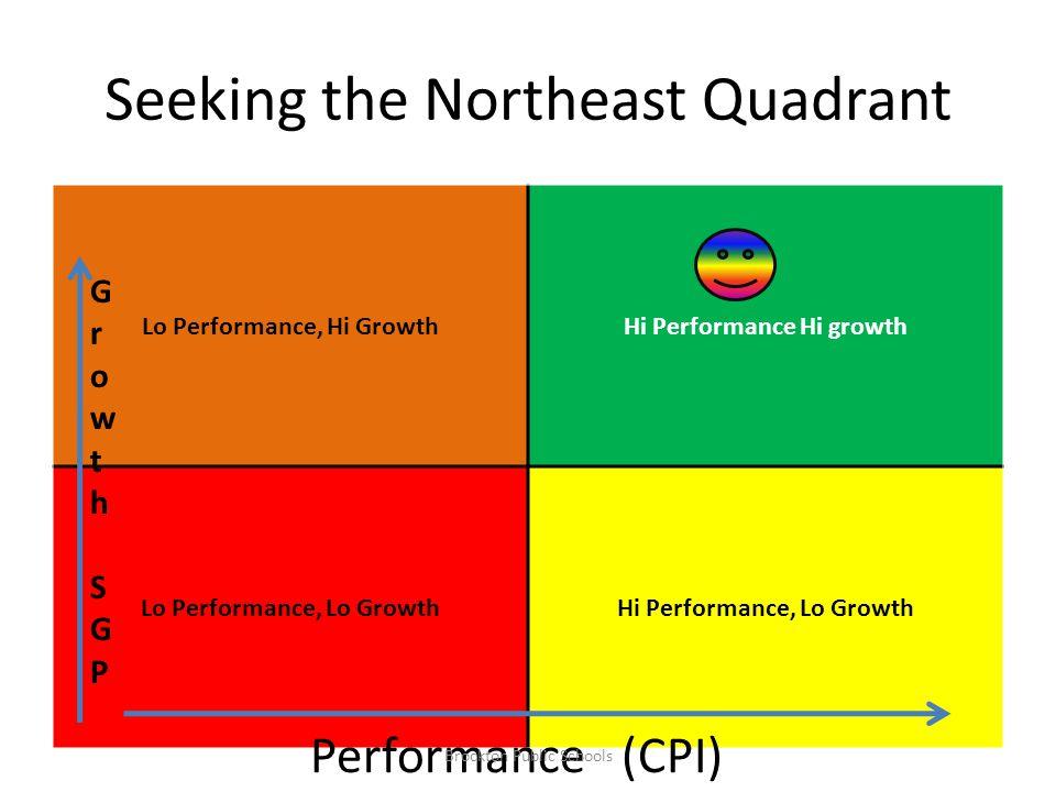 Seeking the Northeast Quadrant Lo Performance, Hi GrowthHi Performance Hi growth Lo Performance, Lo GrowthHi Performance, Lo Growth Performance (CPI)