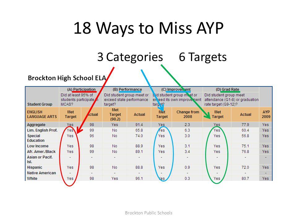18 Ways to Miss AYP Brockton High School ELA 6 Targets3 Categories Brockton Public Schools