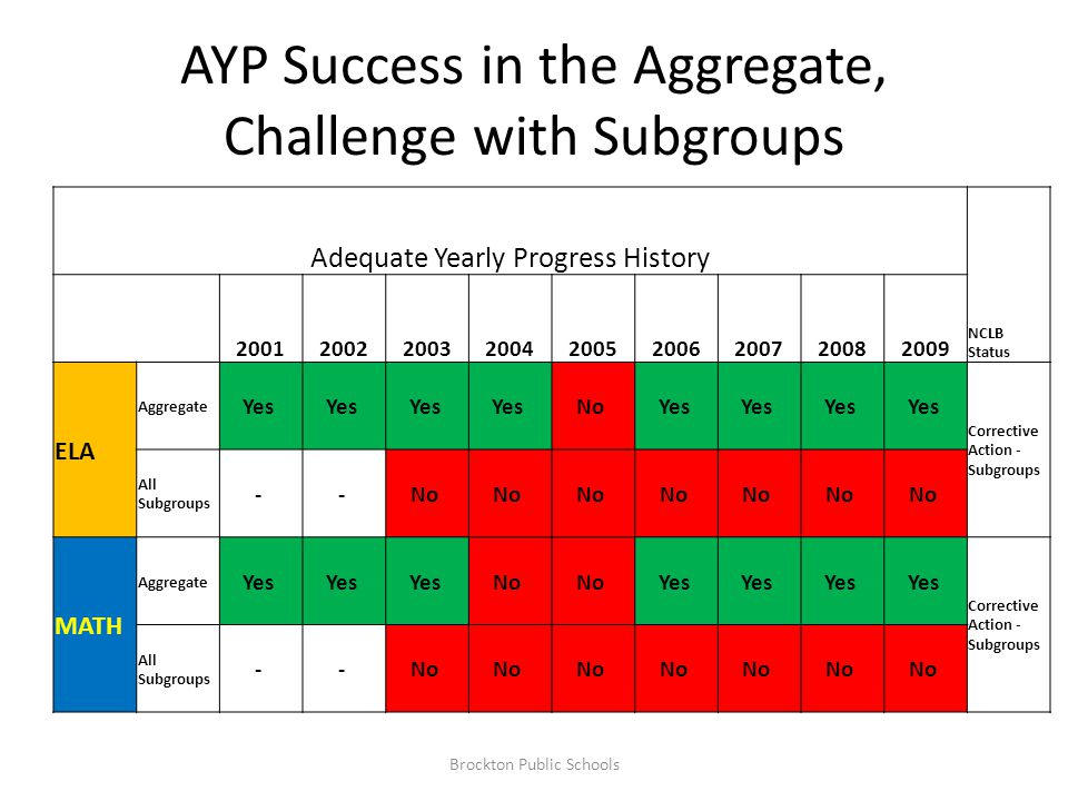 AYP Success in the Aggregate, Challenge with Subgroups Adequate Yearly Progress History NCLB Status 200120022003200420052006200720082009 ELA Aggregate Yes No Yes Corrective Action - Subgroups All Subgroups - - No MATH Aggregate Yes No Yes Corrective Action - Subgroups All Subgroups - - No Brockton Public Schools