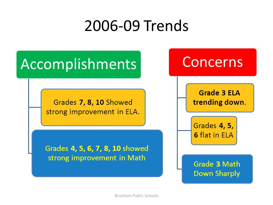 2006-09 Trends Accomplishments Grades 7, 8, 10 Showed strong improvement in ELA.