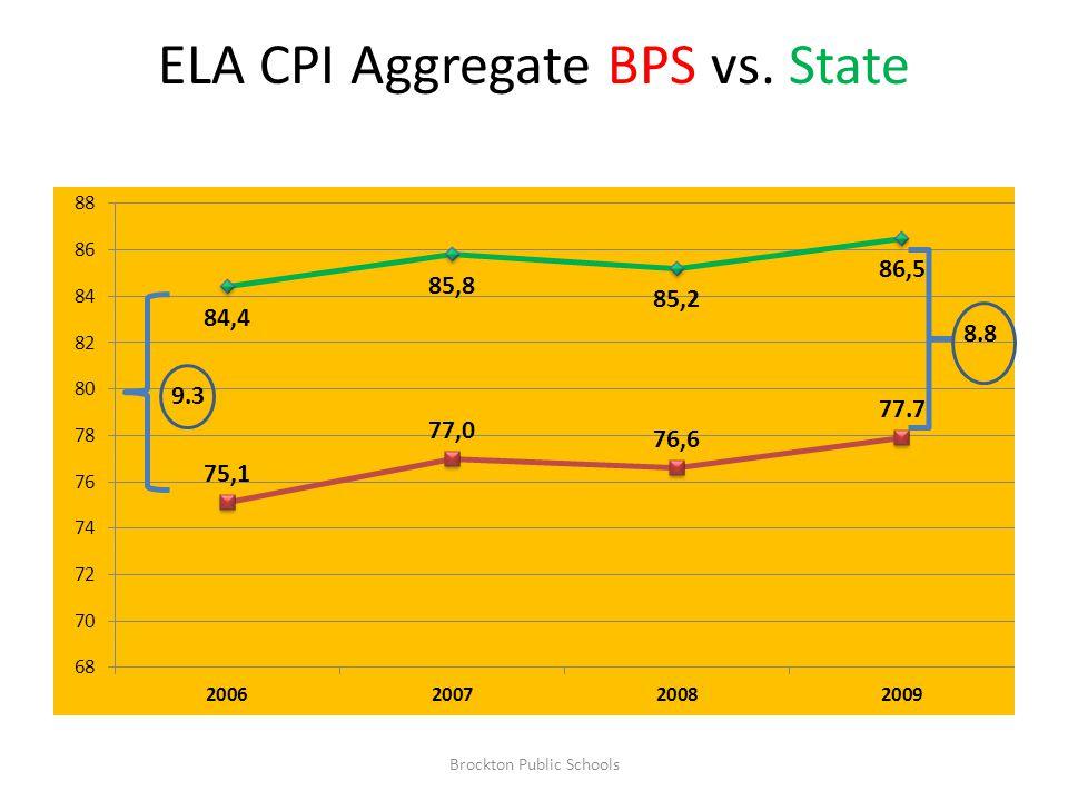 ELA CPI Aggregate BPS vs. State 9.3 8.8 Brockton Public Schools