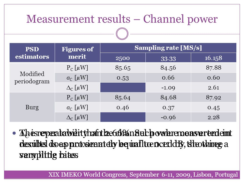 Measurement results – Channel power PSD estimators Figures of merit Sampling rate [MS/s] 250033.3316.158 Modified periodogram P C [  W] 85.6584.5687.88  C [  W] 0.530.660.60  C [  W] -1.092.61 Burg P C [  W] 85.6484.6887.92  C [  W] 0.460.370.45  C [  W] -0.962.28  C is ever lower than 2.66%.