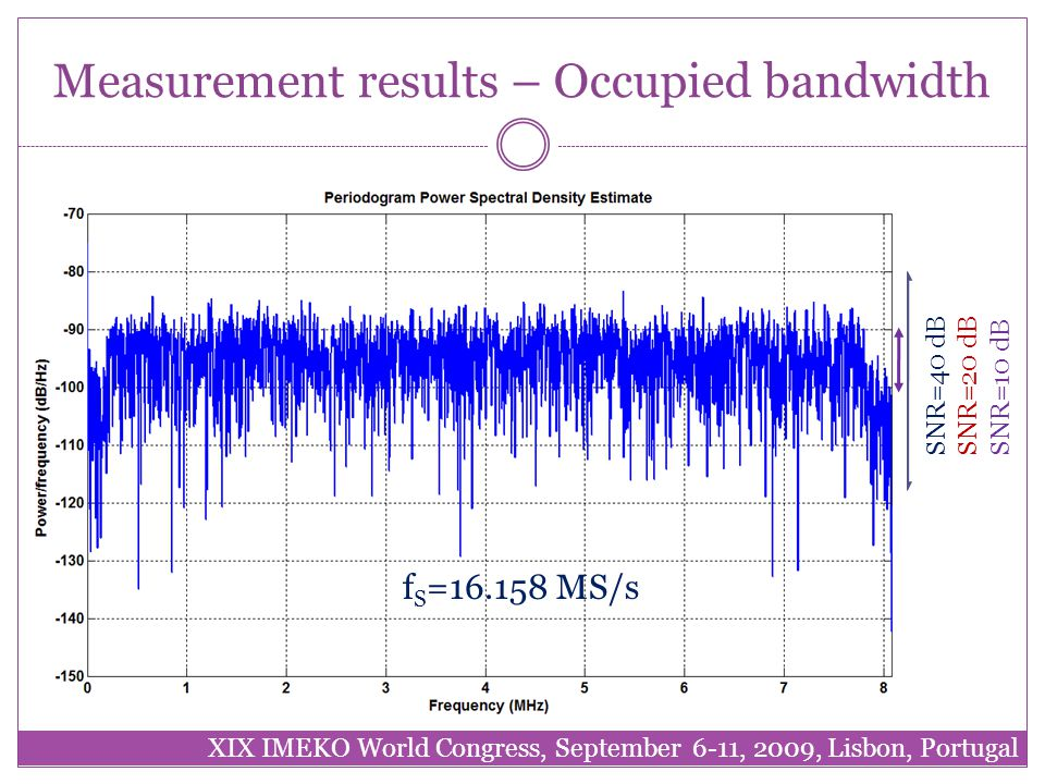 Measurement results – Occupied bandwidth XIX IMEKO World Congress, September 6-11, 2009, Lisbon, Portugal SNR=40 dB f S =2.5 GS/s f S =33.33 MS/s SNR=20 dB f S =16.158 MS/s SNR=10 dB
