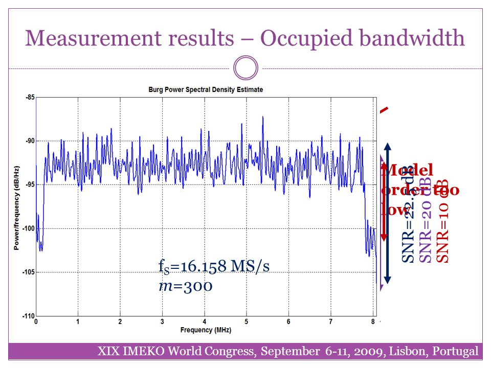 Measurement results – Occupied bandwidth XIX IMEKO World Congress, September 6-11, 2009, Lisbon, Portugal f S =2.5 GS/s m=300 Model order too low f S =2.5 GS/s m=3000 SNR=22.5 dB f S =33.33 MS/s m=300 SNR=20 dB f S =16.158 MS/s m=300 SNR=10 dB