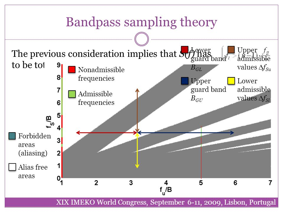 Bandpass sampling theory The previous consideration implies that S(f) has to be totally included in a f s /2 wide interval Condition for uniform bandpass sampling Forbidden areas (aliasing) Alias free areas Nonadmissible frequencies Admissible frequencies Lower guard band B GL Upper guard band B GU Upper admissible values  f Su Lower admissible values  f Sl XIX IMEKO World Congress, September 6-11, 2009, Lisbon, Portugal