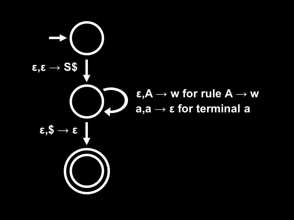 ε,ε → S$ ε,$ → ε ε,A → w for rule A → w a,a → ε for terminal a