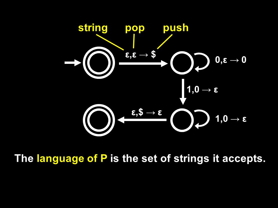 ε,ε → $ 0,ε → 0 1,0 → ε ε,$ → ε stringpoppush The language of P is the set of strings it accepts.