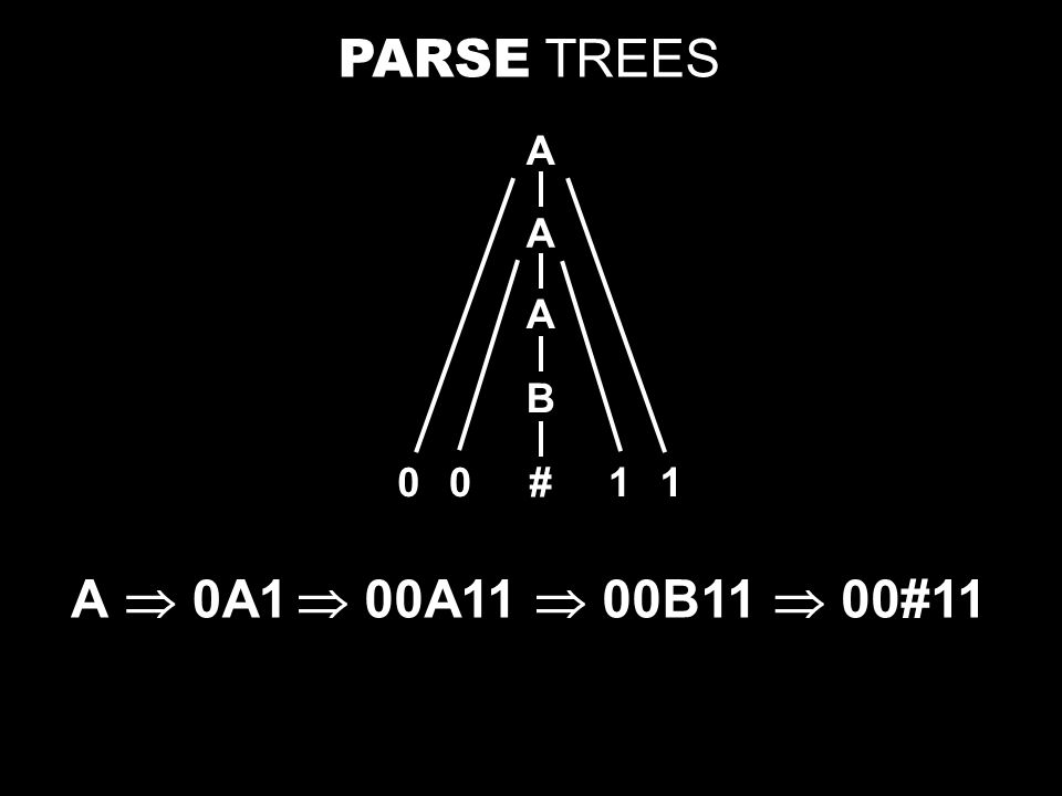 Definition.T is a parse tree for the derivation S ⇒ * w under grammar G = (V,Σ,R,S) if 1.